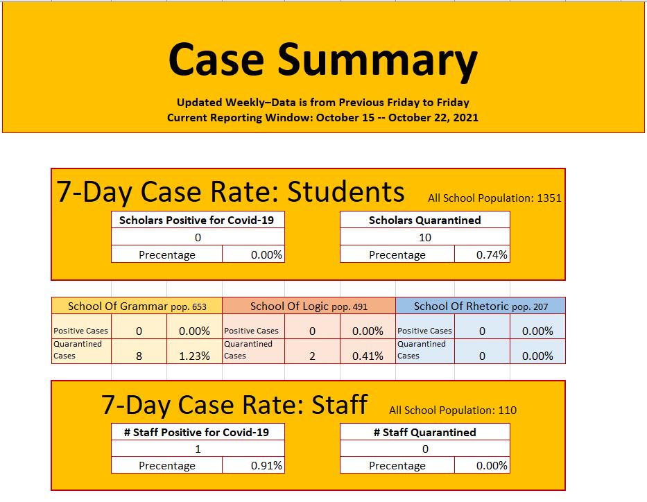 Case Summary October 25, 2021